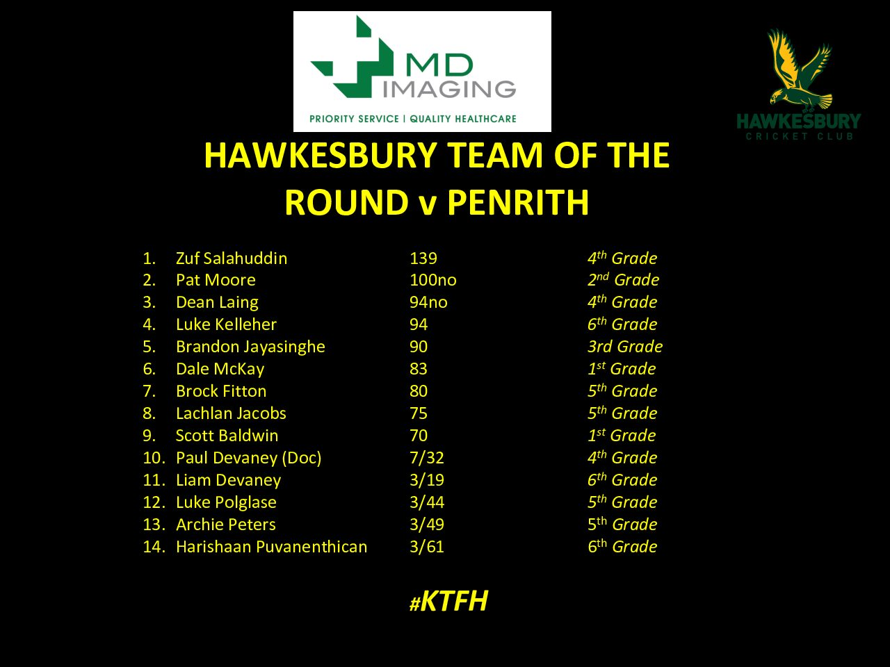 MD IMAGING – HAWKS TEAM OF THE ROUND – PENRITH