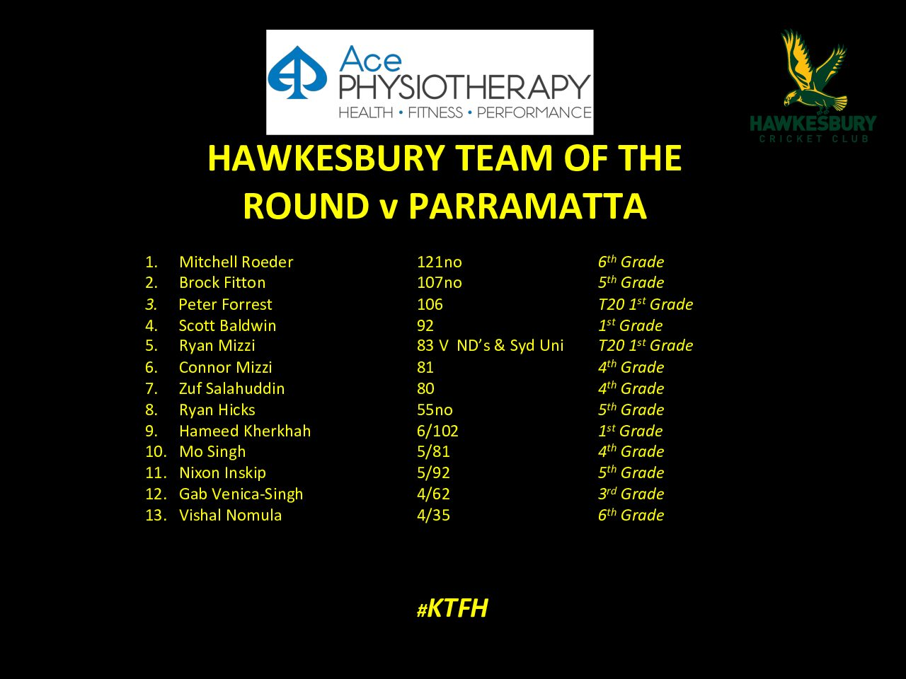 ACE PHYSIOTHERAPY – HAWKS TEAM OF THE ROUND – PARRAMATTA